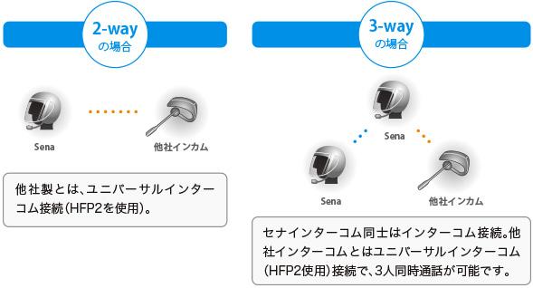 ユニバーサルインターコム:他社製インターコムとは、ユニバーサルインターコム接続(HFP2を使用)。セナインターコム同士はインターコム接続。他社インターコムとはユニバーサルインターコム(HFP2使用)接続で、3人同時通話が可能です。