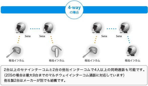 2台以上のセナインターコムと2台の他社インターコムで4人以上の同時通話も可能です。(20Sの場合は最大8台までのマルチウェイインターコム通話に対応しています) 他社製2台はメーカーが別でも結構です。