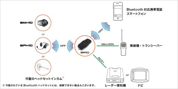 SR10 接続例(1)