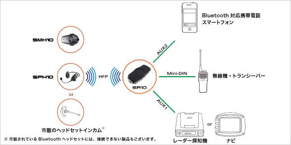 SR10 接続例(2)