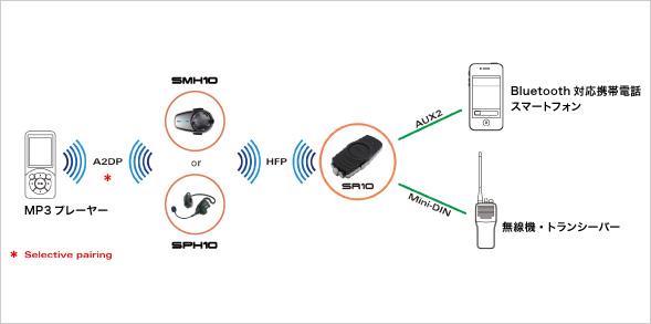 SR10 接続例(3)
