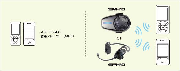 接続例(1) インターコム+携帯電話・スマートフォン+音楽プレーヤー(MP3)