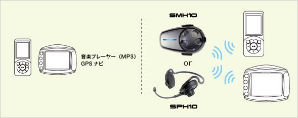 接続例(2) インターコム+音楽プレーヤー(MP3)+GPSナビ