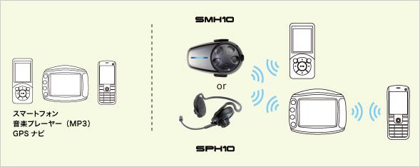 接続例(3) インターコム+携帯電話・スマートフォン+音楽プレーヤー(MP3)+GPSナビ