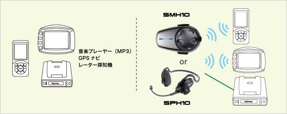 レーダー探知機が Bluetoothに対応していない場合