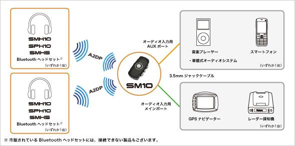 SM10 接続例(1)