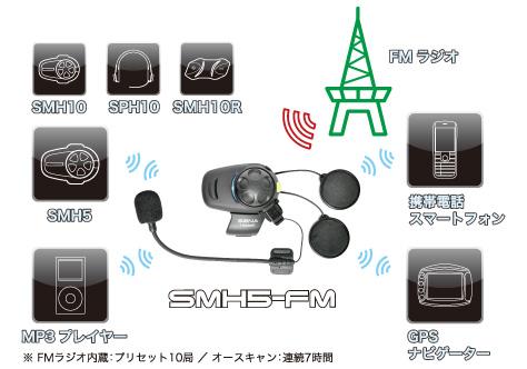 SMH5-FM 接続図